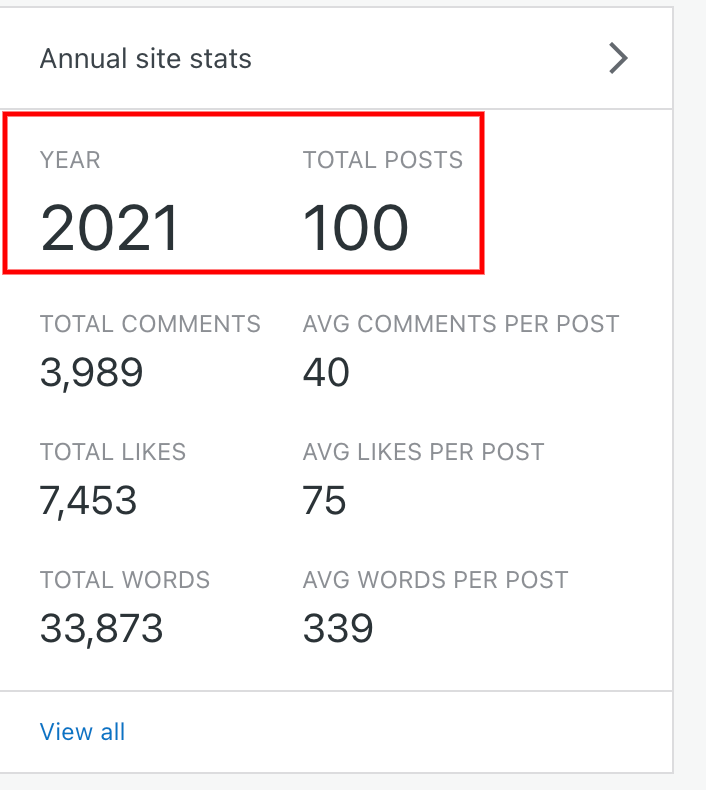 Screenshot highlighting the Annual Site Stats box on a WordPress blog